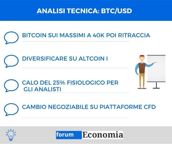 Analisi tecnica bitcoin dollaro - 15 Gennaio 2021