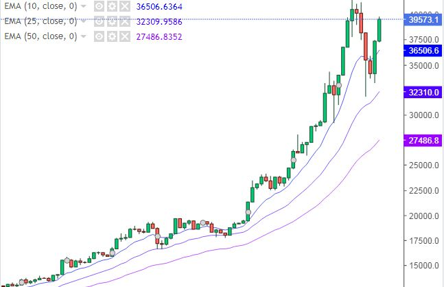 Grafico Bitcoin Dollaro - 15 Gennaio 2021