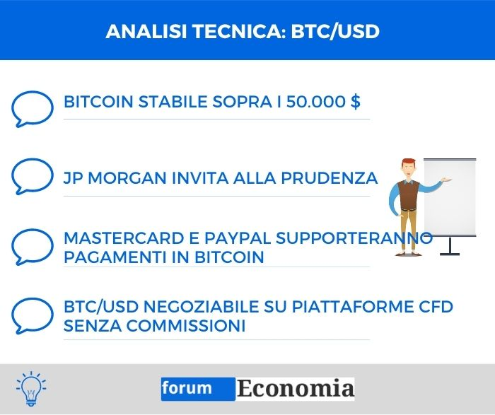 Analisi tecnica Bitcoin Dollaro (BTC/USD) - 22 Febbraio 2021