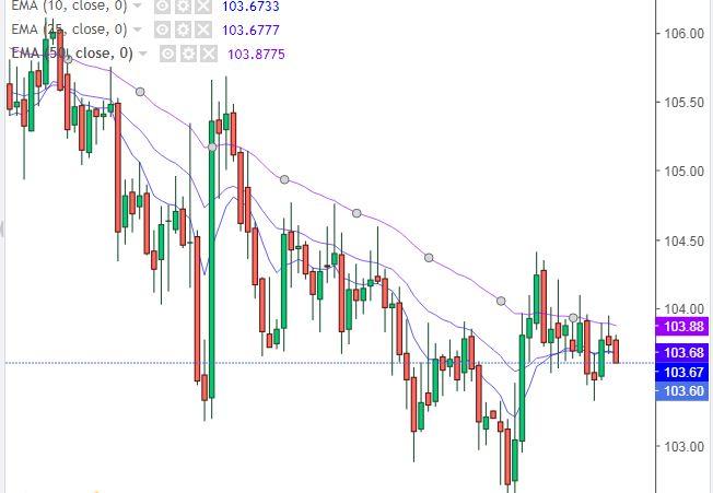 Grafico Dollaro Yen - 02 Febbraio 2021